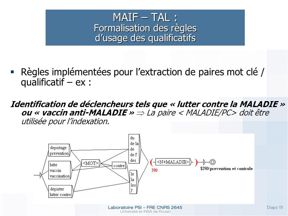 Diapo 19 MAIF – TAL : Formalisation des règles dusage des qualificatifs Règles implémentées pour lextraction de paires mot clé / qualificatif – ex : I