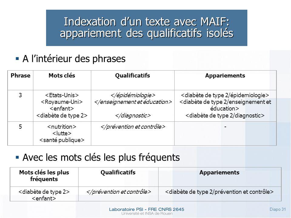 Diapo 31 Indexation dun texte avec MAIF: appariement des qualificatifs isolés PhraseMots clésQualificatifsAppariements 3 5 - A lintérieur des phrases