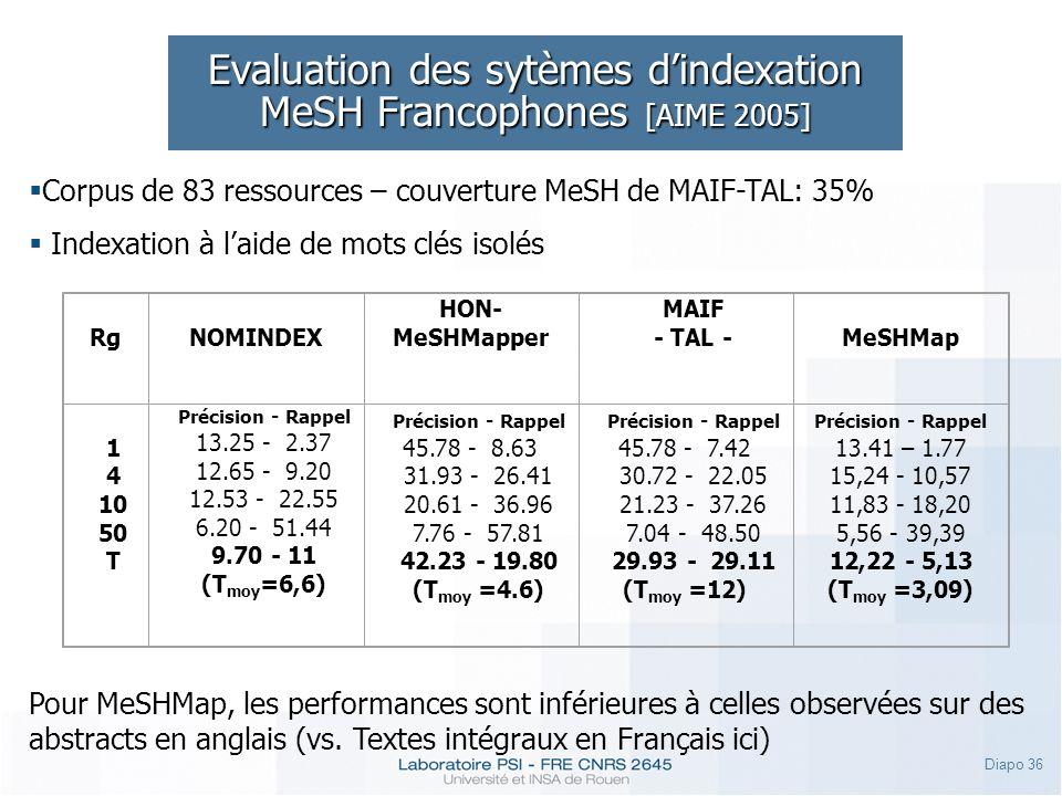 Diapo 36 Evaluation des sytèmes dindexation MeSH Francophones [AIME 2005] Corpus de 83 ressources – couverture MeSH de MAIF-TAL: 35% Indexation à laid