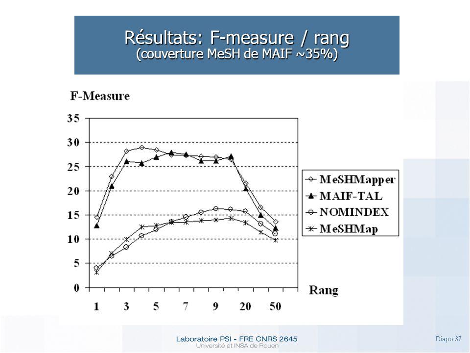 Diapo 37 Résultats: F-measure / rang (couverture MeSH de MAIF ~35%)