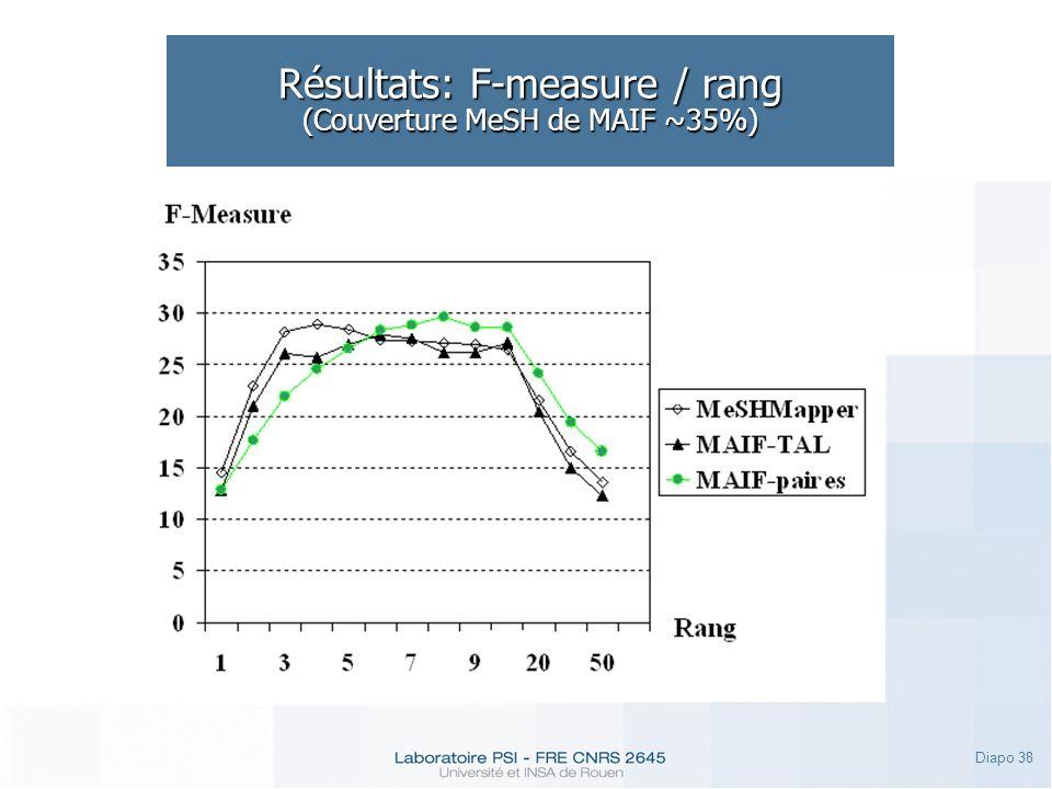 Diapo 38 Résultats: F-measure / rang (Couverture MeSH de MAIF ~35%)
