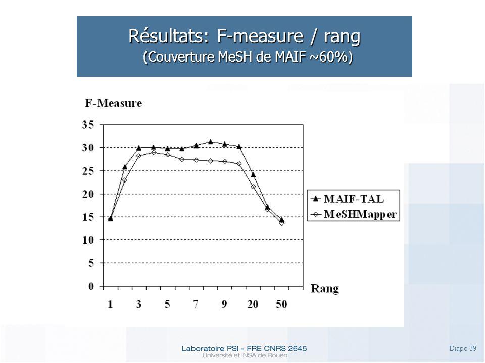 Diapo 39 Résultats: F-measure / rang (Couverture MeSH de MAIF ~60%)