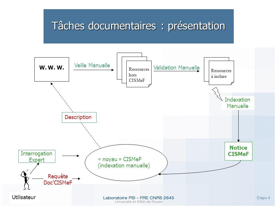 Diapo 4 Tâches documentaires : présentation Utilisateur Requête DocCISMeF Interrogation Expert W. W. W. Veille Manuelle Ressources hors CISMeF Validat