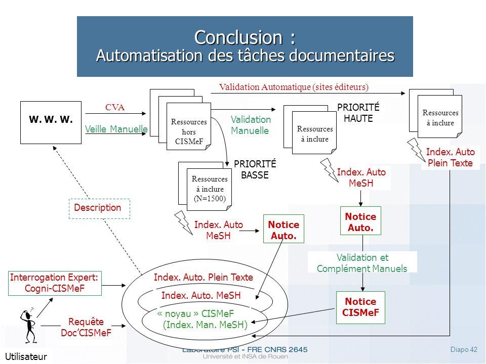 Diapo 42 Conclusion : Automatisation des tâches documentaires Utilisateur Requête DocCISMeF Interrogation Expert: Cogni-CISMeF Index. Auto MeSH Index.