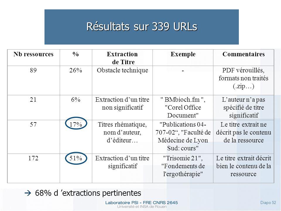 Diapo 52 Résultats sur 339 URLs Nb ressources%Extraction de Titre ExempleCommentaires 8926%Obstacle technique-PDF vérouillés, formats non traités (.zi