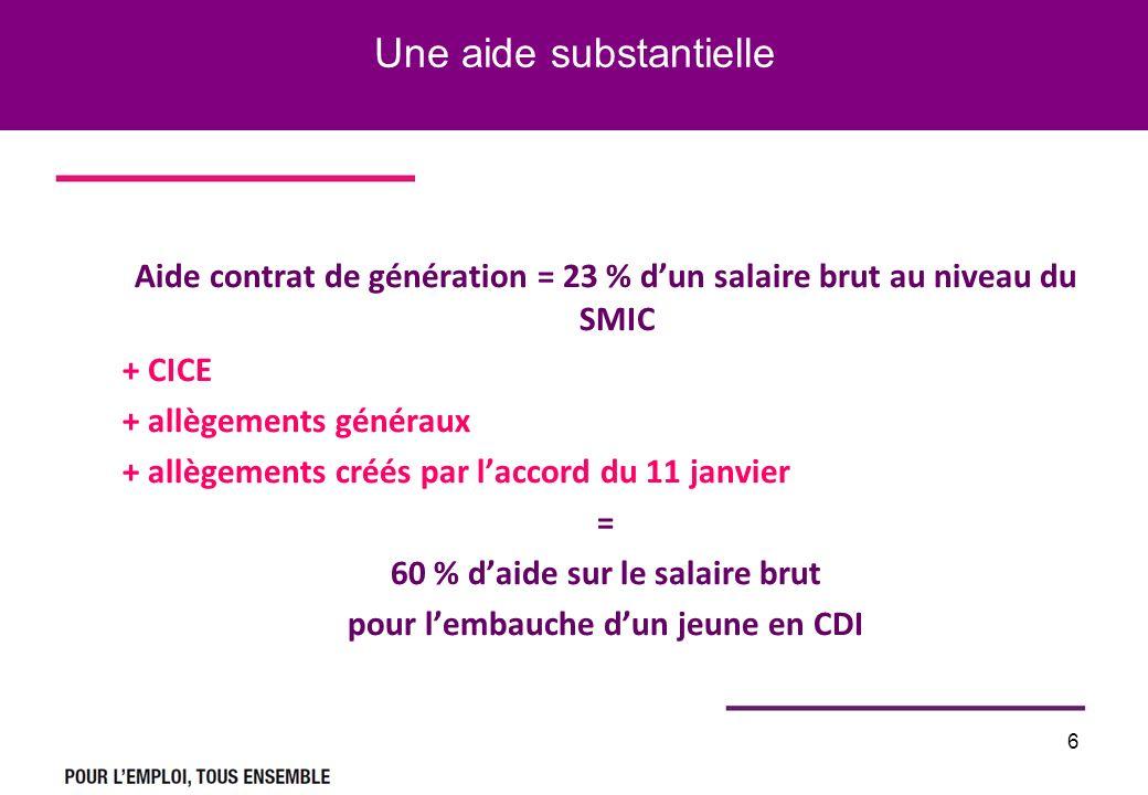 Une aide substantielle Aide contrat de génération = 23 % dun salaire brut au niveau du SMIC + CICE + allègements généraux + allègements créés par laccord du 11 janvier = 60 % daide sur le salaire brut pour lembauche dun jeune en CDI 6