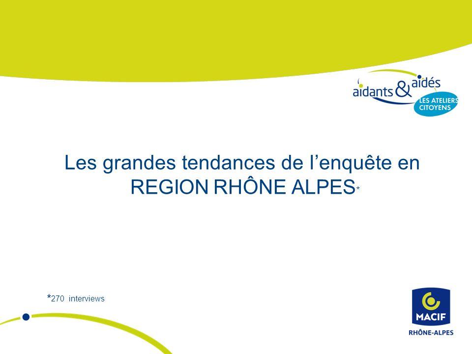 Les grandes tendances de lenquête en REGION RHÔNE ALPES * * 270 interviews