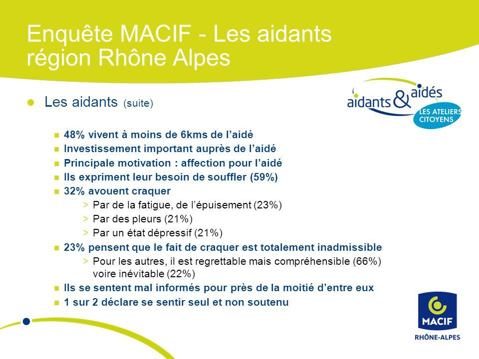 Enquête MACIF - Les aidants région Rhône Alpes Les aidants (suite) 48% vivent à moins de 6kms de laidé Investissement important auprès de laidé Principale motivation : affection pour laidé Ils expriment leur besoin de souffler (59%) 32% avouent craquer >Par de la fatigue, de lépuisement (23%) >Par des pleurs (21%) >Par un état dépressif (21%) 23% pensent que le fait de craquer est totalement inadmissible >Pour les autres, il est regrettable mais compréhensible (66%) voire inévitable (22%) Ils se sentent mal informés pour près de la moitié dentre eux 1 sur 2 déclare se sentir seul et non soutenu