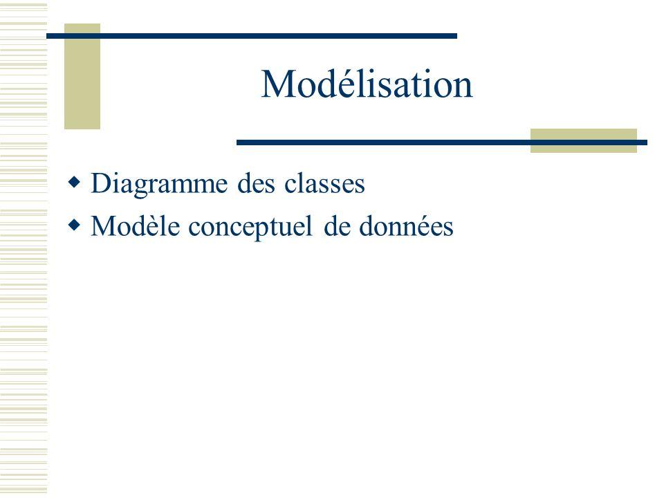 Modélisation Diagramme des classes Modèle conceptuel de données