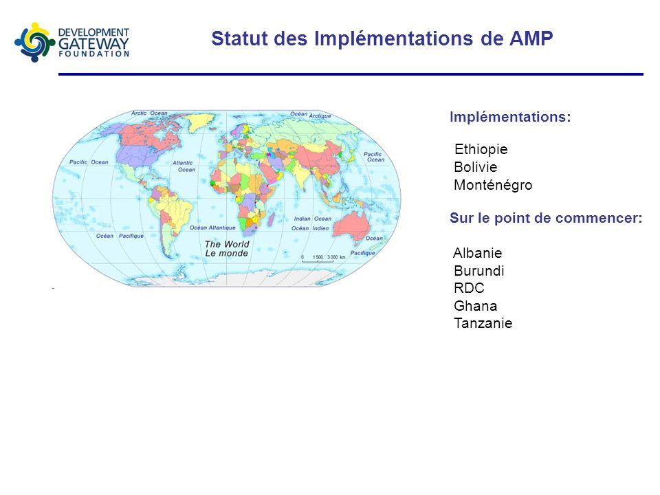 Statut des Implémentations de AMP Sur le point de commencer: Albanie Burundi RDC Ghana Tanzanie Implémentations: Ethiopie Bolivie Monténégro