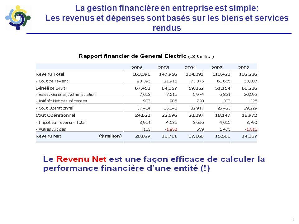 1 La gestion financière en entreprise est simple: Les revenus et dépenses sont basés sur les biens et services rendus
