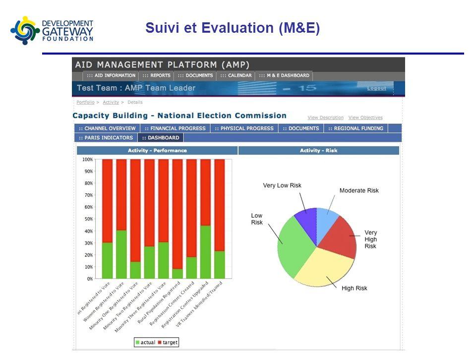 Suivi et Evaluation (M&E)
