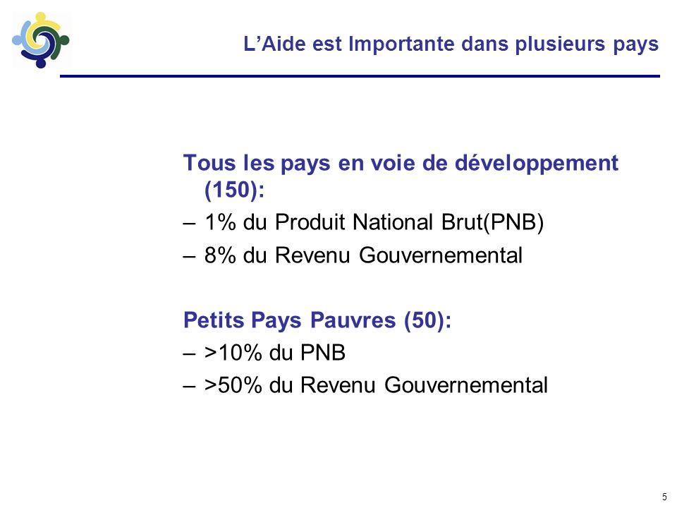 5 LAide est Importante dans plusieurs pays Tous les pays en voie de développement (150): –1% du Produit National Brut(PNB) –8% du Revenu Gouvernemental Petits Pays Pauvres (50): –>10% du PNB –>50% du Revenu Gouvernemental