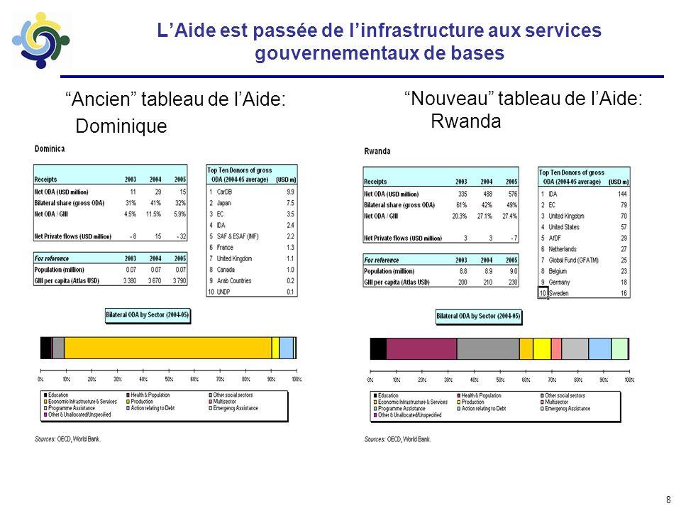 8 LAide est passée de linfrastructure aux services gouvernementaux de bases Ancien tableau de lAide: Dominique Nouveau tableau de lAide: Rwanda