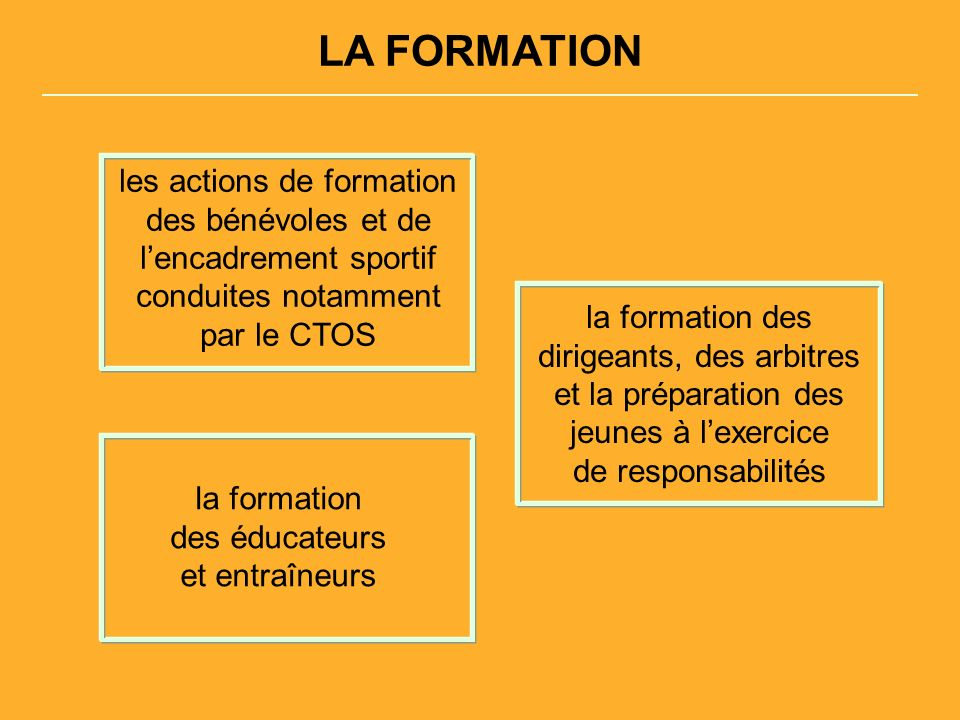 LA FORMATION les actions de formation des bénévoles et de lencadrement sportif conduites notamment par le CTOS la formation des dirigeants, des arbitres et la préparation des jeunes à lexercice de responsabilités la formation des éducateurs et entraîneurs