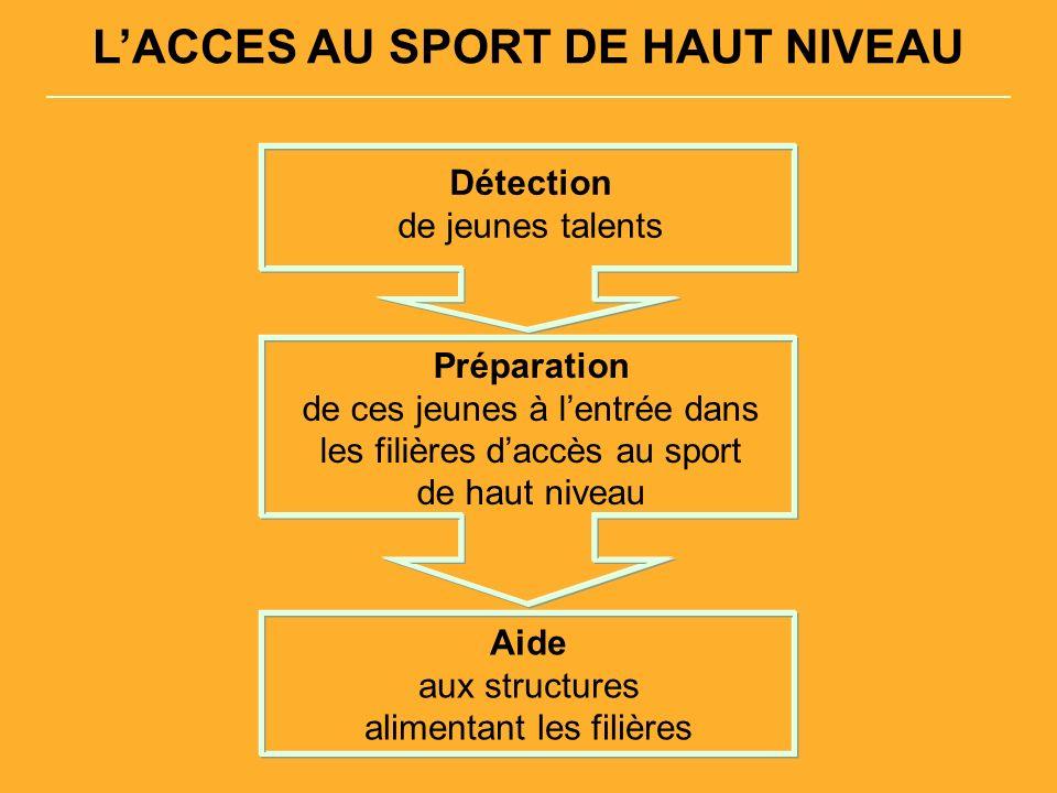 LACCES AU SPORT DE HAUT NIVEAU Détection de jeunes talents Préparation de ces jeunes à lentrée dans les filières daccès au sport de haut niveau Aide aux structures alimentant les filières