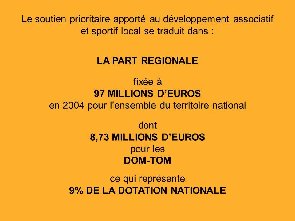 Le soutien prioritaire apporté au développement associatif et sportif local se traduit dans : LA PART REGIONALE fixée à 97 MILLIONS DEUROS en 2004 pour lensemble du territoire national dont 8,73 MILLIONS DEUROS pour les DOM-TOM ce qui représente 9% DE LA DOTATION NATIONALE