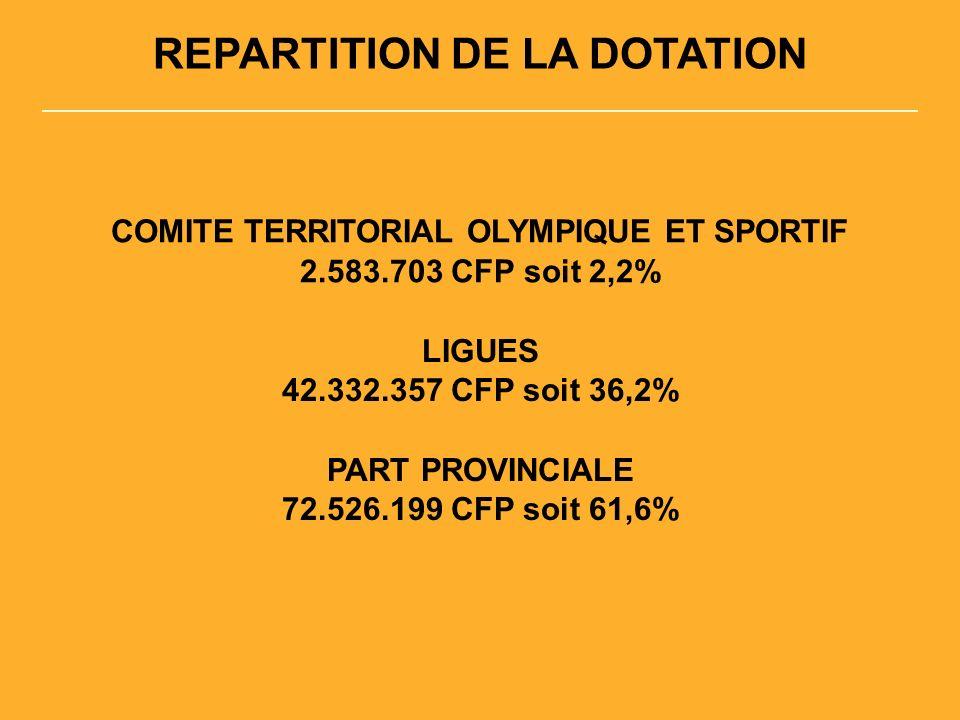 REPARTITION DE LA DOTATION COMITE TERRITORIAL OLYMPIQUE ET SPORTIF 2.583.703 CFP soit 2,2% LIGUES 42.332.357 CFP soit 36,2% PART PROVINCIALE 72.526.199 CFP soit 61,6%