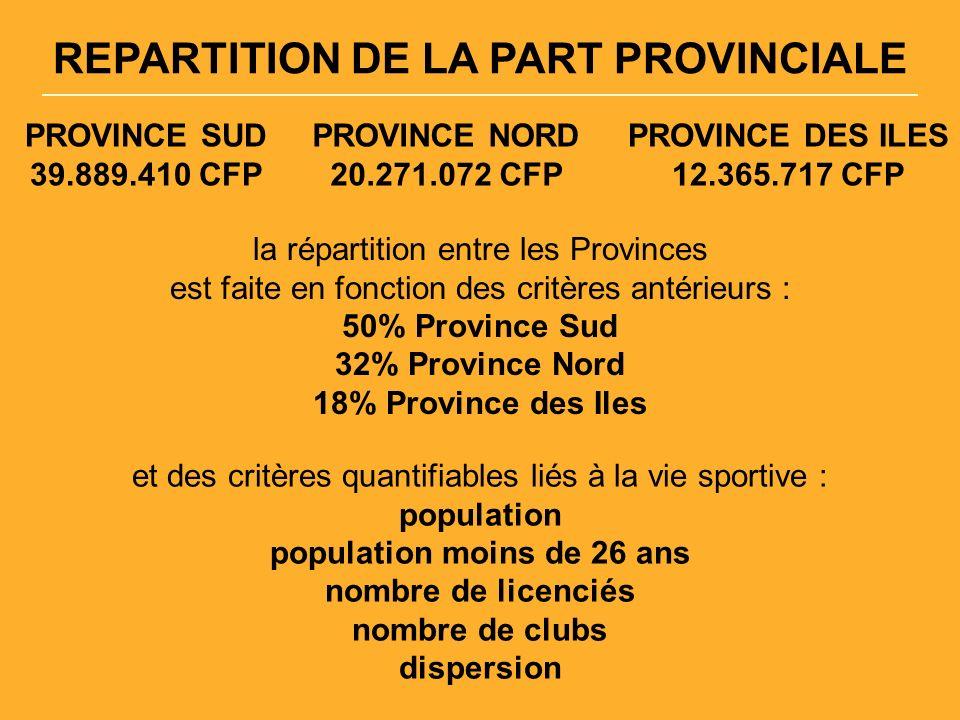 REPARTITION DE LA PART PROVINCIALE PROVINCE SUD 39.889.410 CFP PROVINCE NORD 20.271.072 CFP PROVINCE DES ILES 12.365.717 CFP la répartition entre les Provinces est faite en fonction des critères antérieurs : 50% Province Sud 32% Province Nord 18% Province des Iles et des critères quantifiables liés à la vie sportive : population population moins de 26 ans nombre de licenciés nombre de clubs dispersion