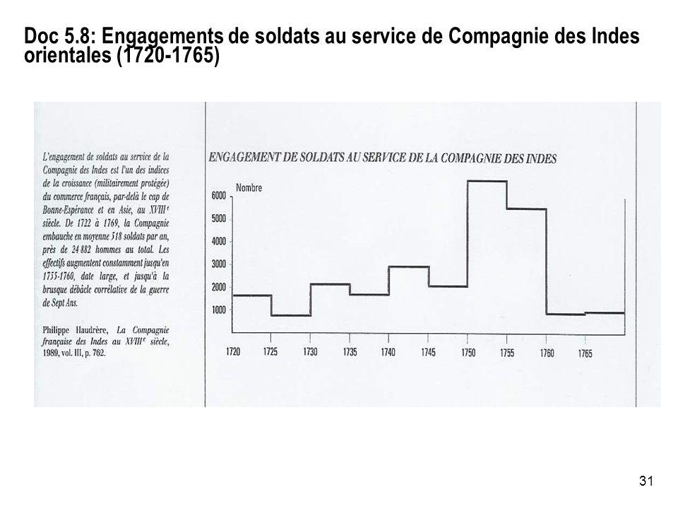 31 Doc 5.8: Engagements de soldats au service de Compagnie des Indes orientales (1720-1765)