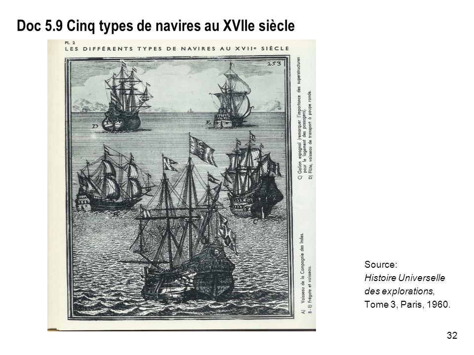 32 Doc 5.9 Cinq types de navires au XVIIe siècle Source: Histoire Universelle des explorations, Tome 3, Paris, 1960.