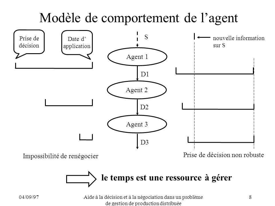 04/09/97Aide à la décision et à la négociation dans un problème de gestion de production distribuée 8 Modèle de comportement de lagent Impossibilité d
