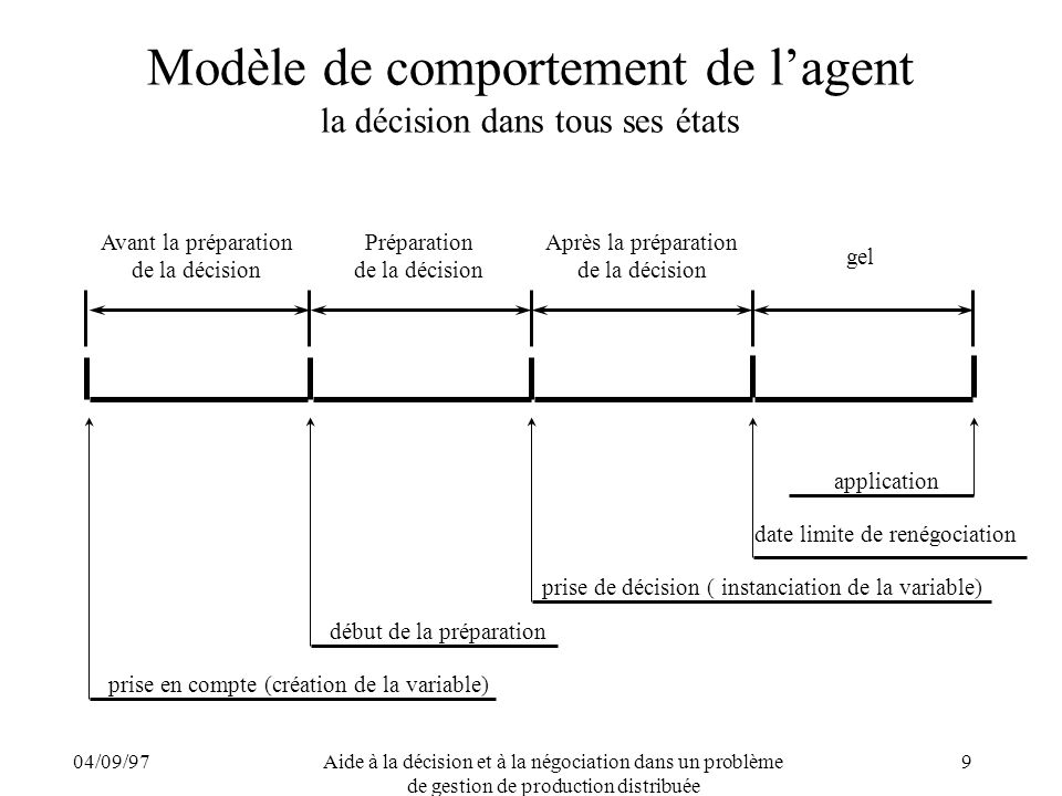 04/09/97Aide à la décision et à la négociation dans un problème de gestion de production distribuée 9 Modèle de comportement de lagent la décision dan