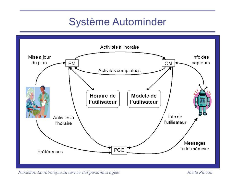 Joelle Pineau Nursebot: La robotique au service des personnes agées Système Autominder Horaire de lutilisateur Modèle de lutilisateur Info des capteur
