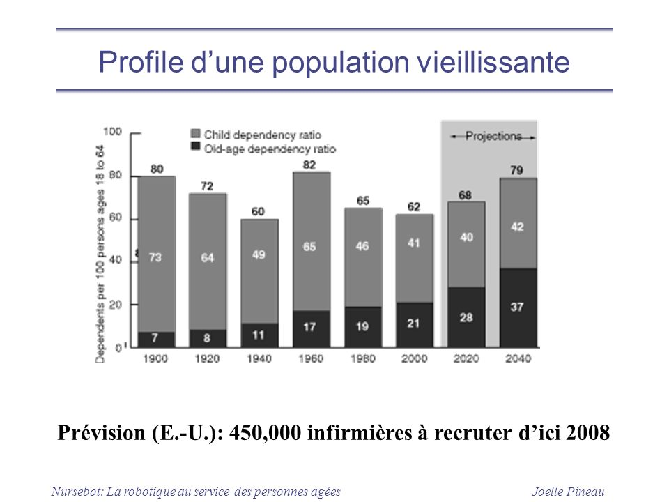 Joelle Pineau Nursebot: La robotique au service des personnes agées Profile dune population vieillissante Prévision (E.-U.): 450,000 infirmières à rec