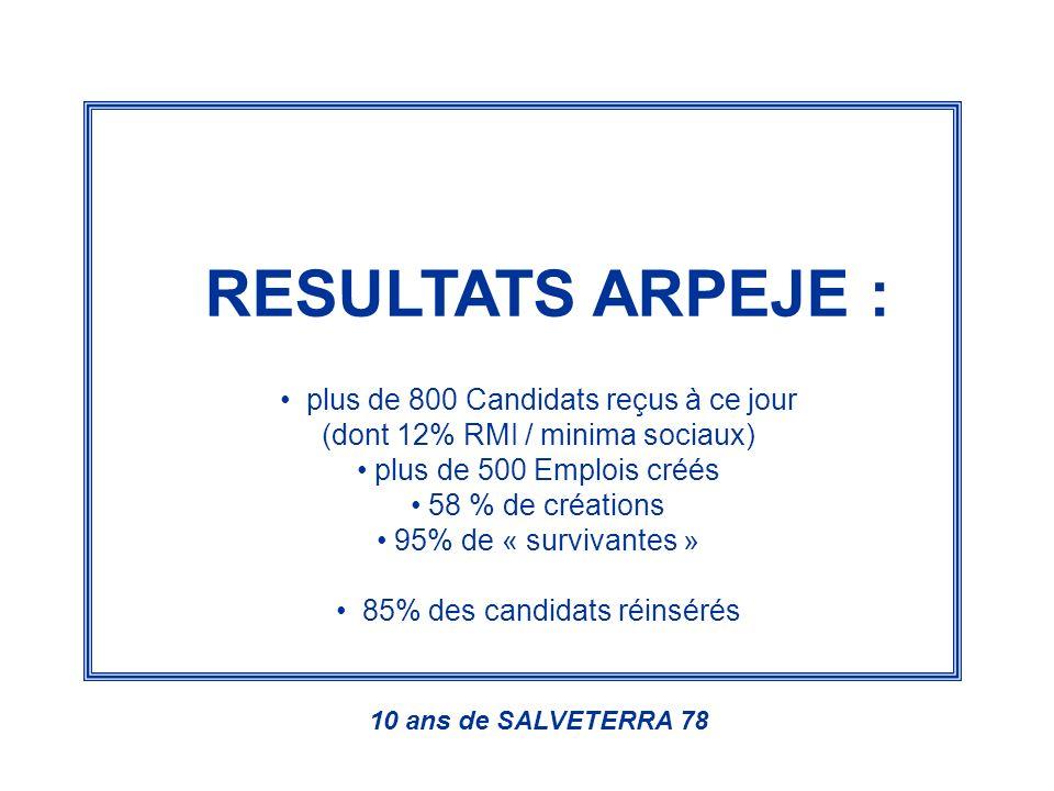 RESULTATS ARPEJE : plus de 800 Candidats reçus à ce jour (dont 12% RMI / minima sociaux) plus de 500 Emplois créés 58 % de créations 95% de « survivantes » 85% des candidats réinsérés 10 ans de SALVETERRA 78
