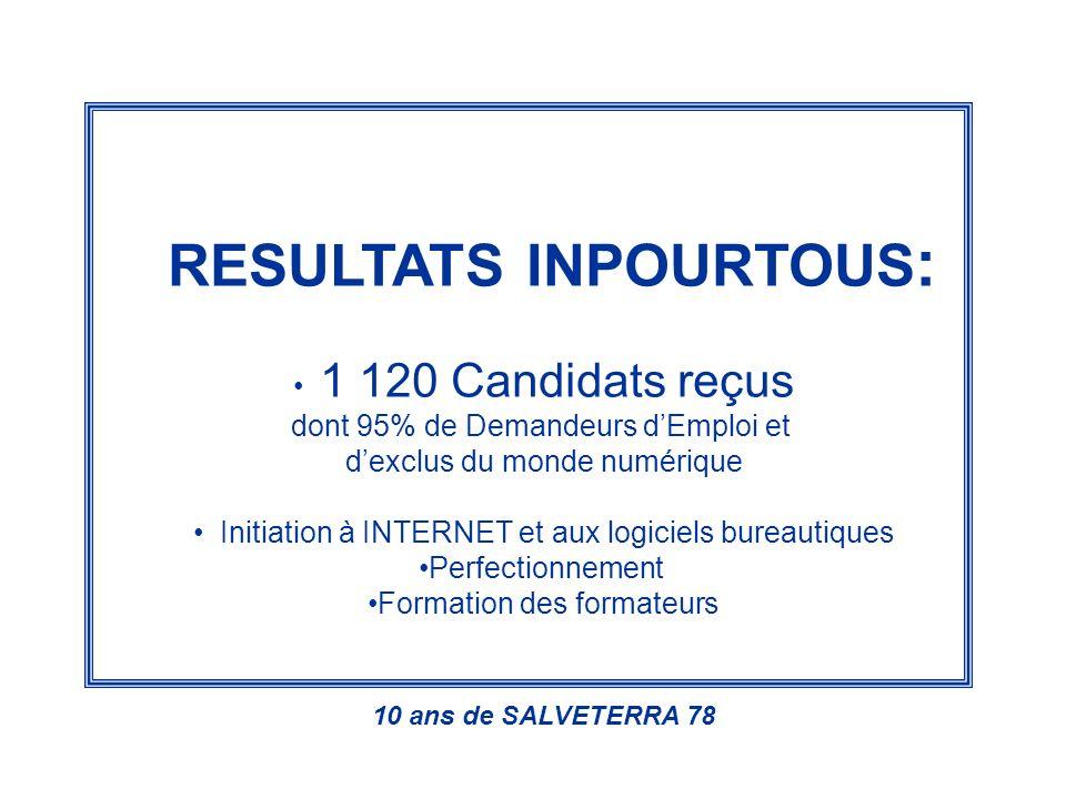 RESULTATS INPOURTOUS : 1 120 Candidats reçus dont 95% de Demandeurs dEmploi et dexclus du monde numérique Initiation à INTERNET et aux logiciels bureautiques Perfectionnement Formation des formateurs 10 ans de SALVETERRA 78