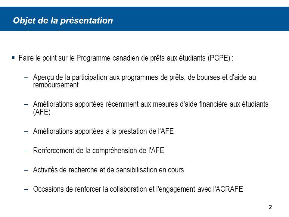 2 Objet de la présentation Faire le point sur le Programme canadien de prêts aux étudiants (PCPE) : –Aperçu de la participation aux programmes de prêts, de bourses et d aide au remboursement –Améliorations apportées récemment aux mesures d aide financière aux étudiants (AFE) –Améliorations apportées à la prestation de l AFE –Renforcement de la compréhension de l AFE –Activités de recherche et de sensibilisation en cours –Occasions de renforcer la collaboration et l engagement avec l ACRAFE