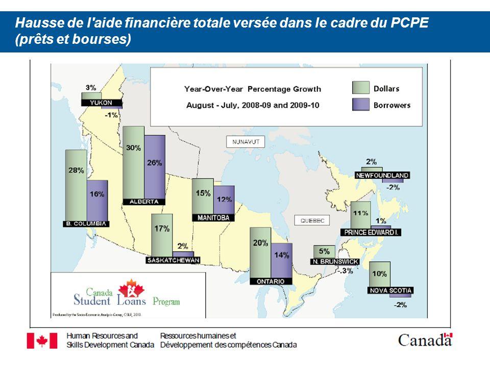 6 Le PCPE verse davantage de bourses non remboursables Dans son budget de 2008, le gouvernement a annoncé la mise sur pied du Programme canadien de bourses aux étudiants (PCBE), lequel offre une aide financière non remboursable aux étudiants faisant partie des groupes sous-représentés.