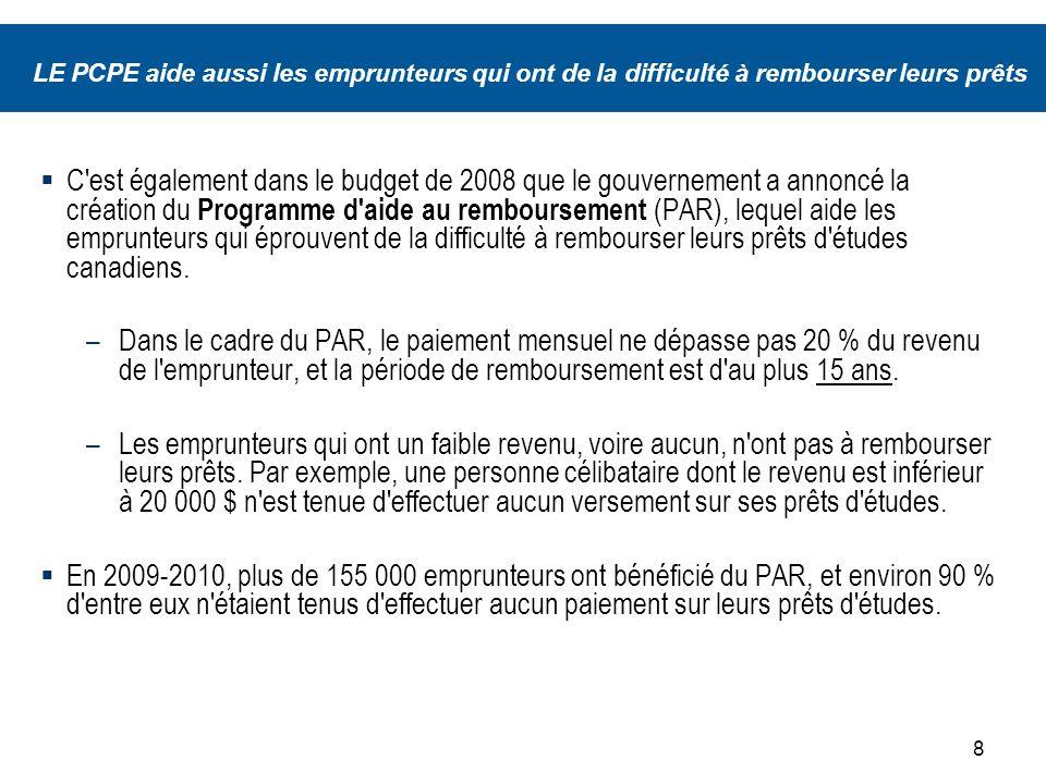 8 LE PCPE aide aussi les emprunteurs qui ont de la difficulté à rembourser leurs prêts C est également dans le budget de 2008 que le gouvernement a annoncé la création du Programme d aide au remboursement (PAR), lequel aide les emprunteurs qui éprouvent de la difficulté à rembourser leurs prêts d études canadiens.