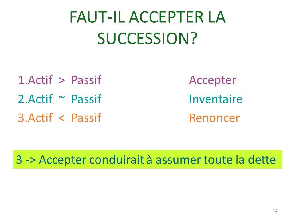 FAUT-IL ACCEPTER LA SUCCESSION? 1.Actif > Passif Accepter 2.Actif ~ Passif Inventaire 3.Actif < Passif Renoncer 14 3 -> Accepter conduirait à assumer