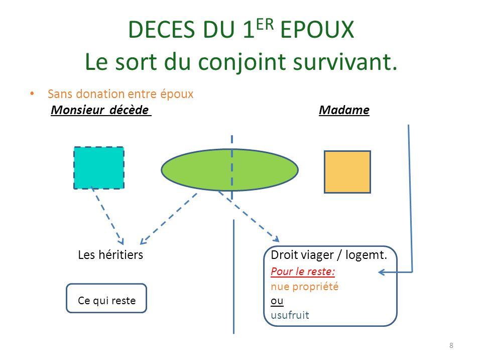 FISCALITE DES SUCCESSIONS Des abattements: 100 000E par héritier 100 000 E +par héritier + 159 000 E /handicap.