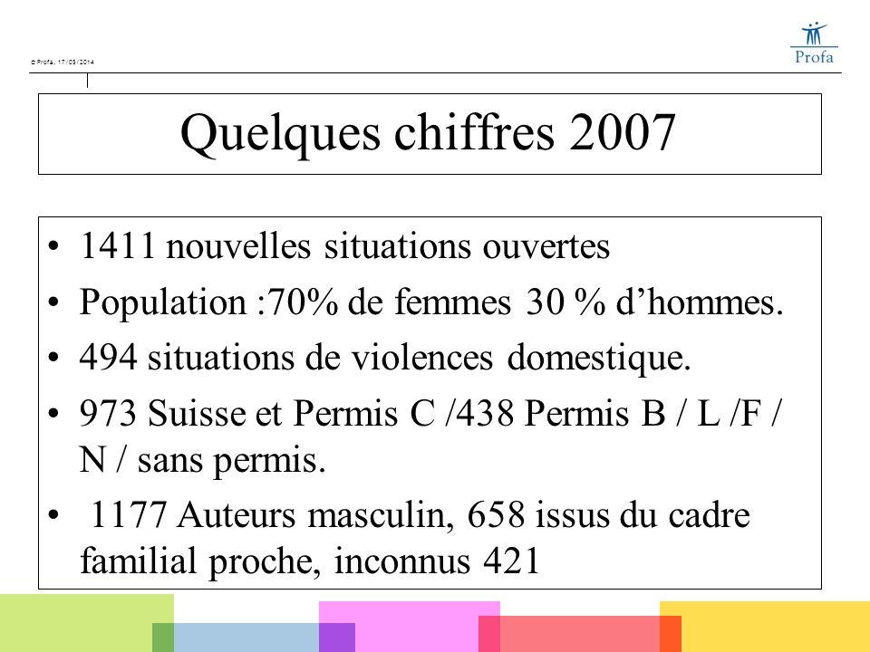 © Profa, 17/05/2014 Quelques chiffres 2007 1411 nouvelles situations ouvertes Population :70% de femmes 30 % dhommes. 494 situations de violences dome
