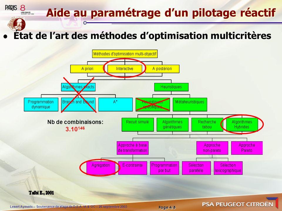 Lesert Aymeric – Soutenance de stage de D.E.A. IA & OC – 26 septembre 2003 Page 4/8 Aide au paramétrage dun pilotage réactif État de lart des méthodes