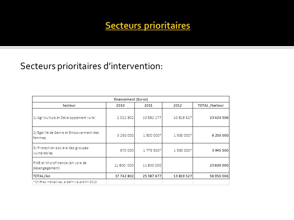 Secteurs prioritaires dintervention: