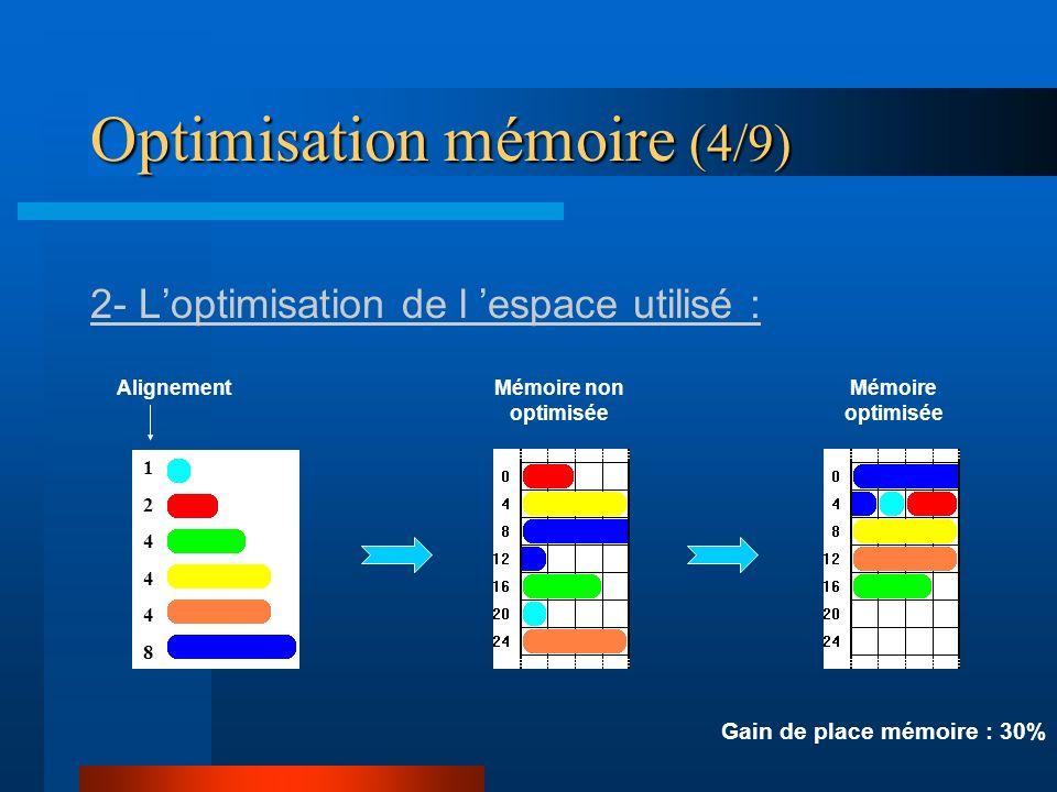 Optimisation mémoire (4/9) 2- Loptimisation de l espace utilisé : 124448124448 AlignementMémoire non optimisée Mémoire optimisée Gain de place mémoire