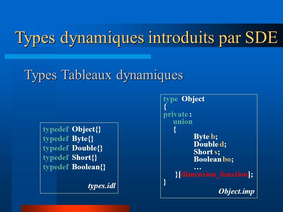 Types Tableaux dynamiques typedef Object{} typedef Byte{} typedef Double{} typedef Short{} typedef Boolean{} types.idl type Object { private : union { Byte b; Double d; Short s; Boolean bo; … }[dimension_function]; } Object.imp Types dynamiques introduits par SDE