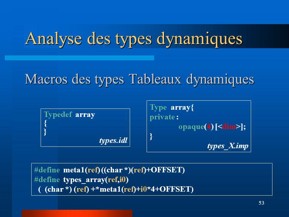 53 Macros des types Tableaux dynamiques #define meta1(ref) ((char *)(ref)+OFFSET) #define types_array(ref,i0) ( (char *) (ref) +*meta1(ref)+i0*4+OFFSET) Type array{ private : opaque(4) [ ]; } types_X.imp Typedef array { } types.idl Analyse des types dynamiques