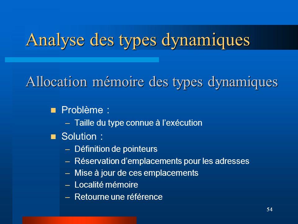 54 Allocation mémoire des types dynamiques Problème : –Taille du type connue à lexécution Solution : –Définition de pointeurs –Réservation demplacemen