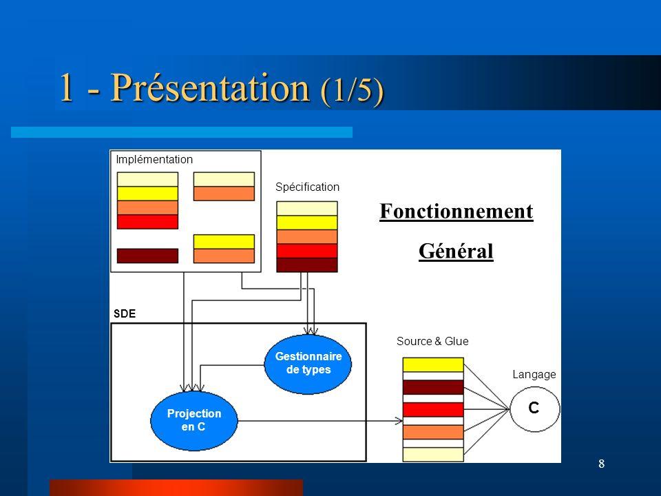 8 1 - Présentation (1/5) SDE Gestionnaire de types Projection en C Implémentation Spécification Source & Glue Fonctionnement Général Langage C
