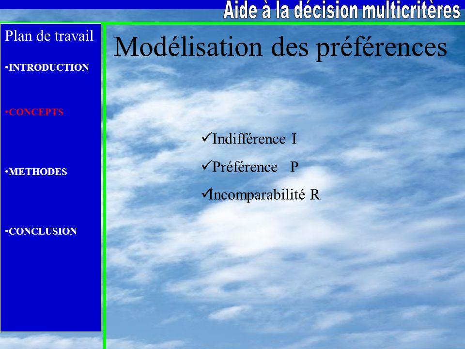 Plan de travail INTRODUCTION CONCEPTS METHODES CONCLUSION Modélisation des préférences I ndifférence I P référence P I ncomparabilité R