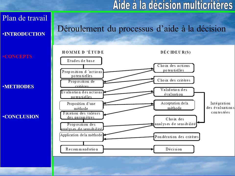 Plan de travail INTRODUCTION CONCEPTS METHODES CONCLUSION Proposition dune méthode Application de la méthode Acceptation de la méthode Déroulement du