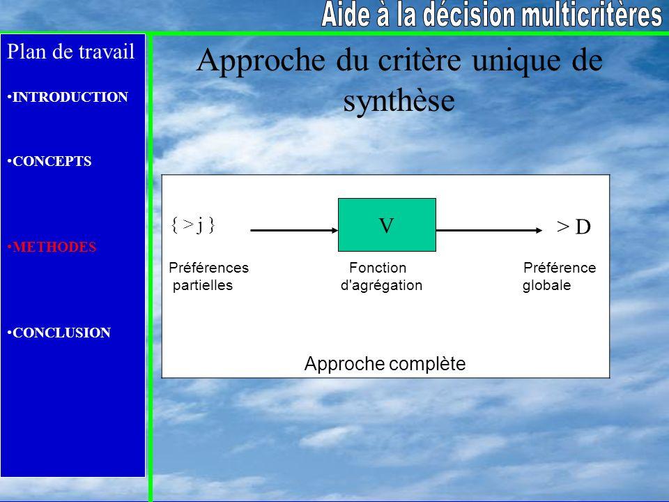 Plan de travail INTRODUCTION CONCEPTS METHODES CONCLUSION Approche du critère unique de synthèse Préférences Fonction Préférence partielles d'agrégati