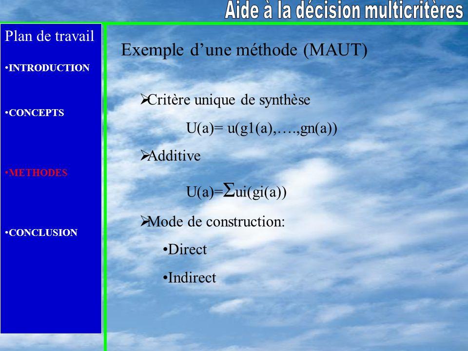 Plan de travail INTRODUCTION CONCEPTS METHODES CONCLUSION Exemple dune méthode (MAUT) Critère unique de synthèse U(a)= u(g1(a),….,gn(a)) Additive U(a)