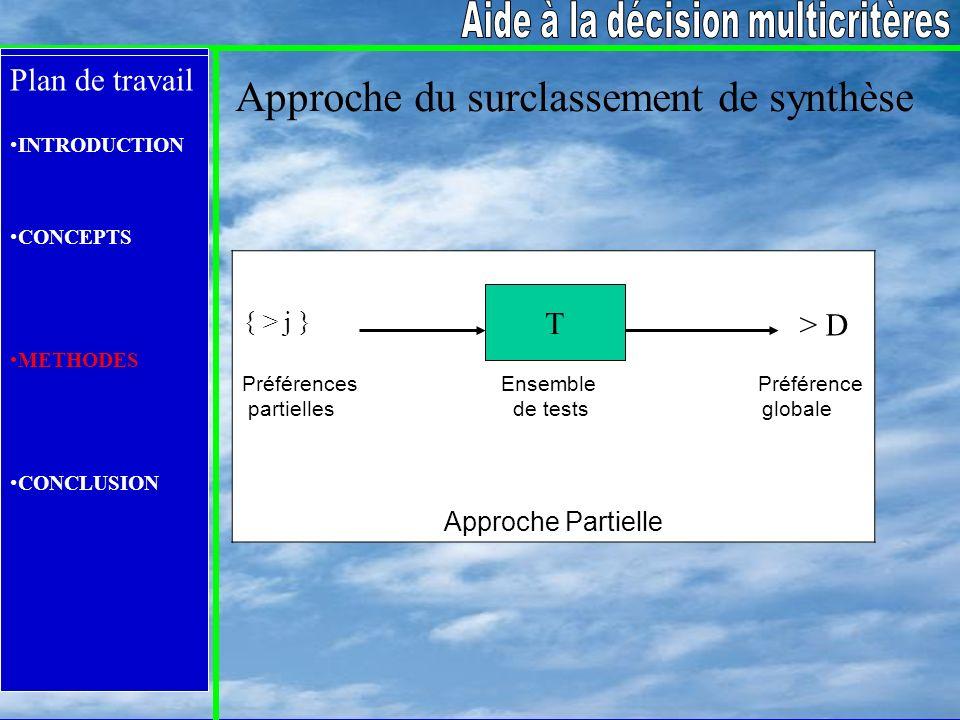 Plan de travail INTRODUCTION CONCEPTS METHODES CONCLUSION Approche du surclassement de synthèse Préférences Ensemble Préférence partielles de tests gl
