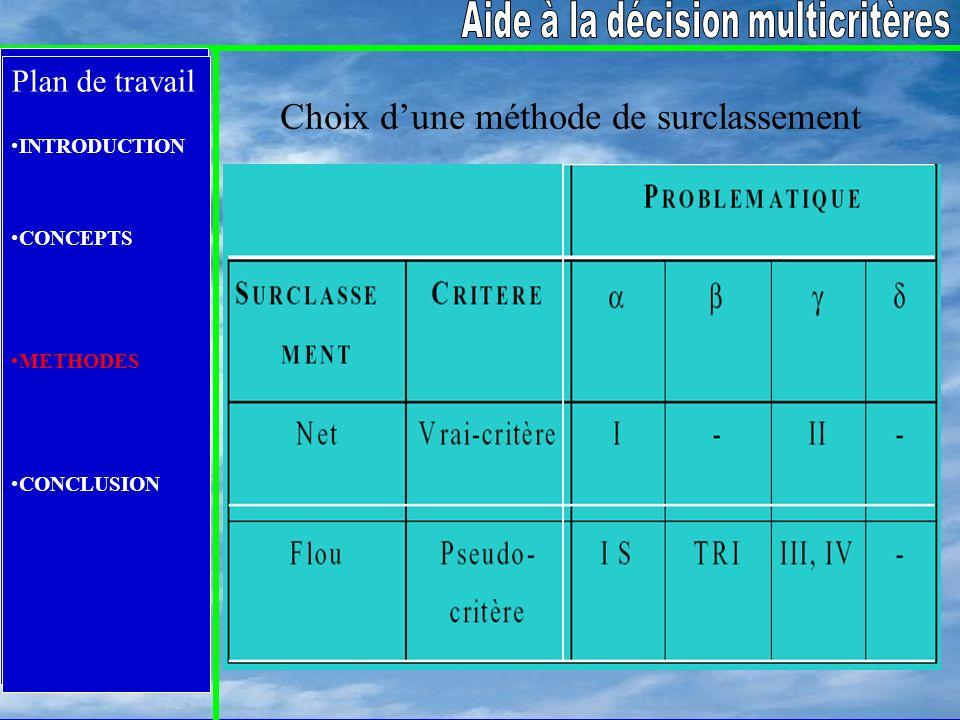 Plan de travail INTRODUCTION CONCEPTS METHODES CONCLUSION Plan de travail INTRODUCTION CONCEPTS METHODES CONCLUSION Choix dune méthode de surclassemen